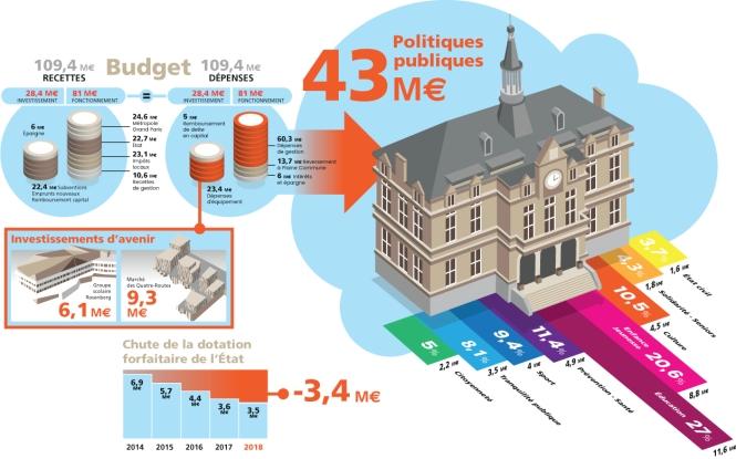 Budget 2018 de La Courneuve